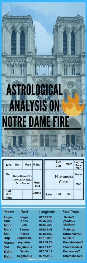 Astrological Analysis on Notre Dame Cathedral FIre