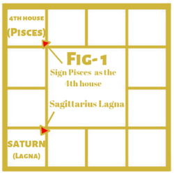 Bhrigu Sutram on Saturn in the First House Example 1 1
