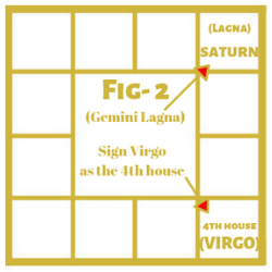 Bhrigu Sutram on Saturn in the First House Example 2 2
