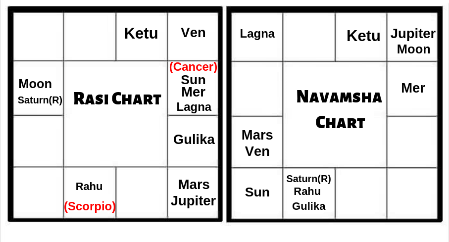 Birth Chart Analysis Of A Digital Marketer
