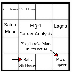 Birth Chart about Career as a Digital Marketer