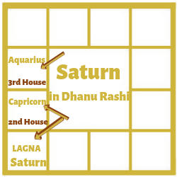 SATURN IN THE FIRST HOUSE FOR DHANU LAGNA[SAGITTARIUS ASCENDANT]