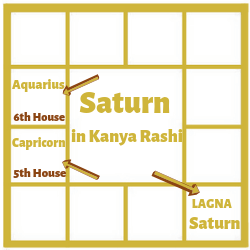 SATURN IN THE FIRST HOUSE FOR KANYA LAGNA[VIRGO ASCENDANT]