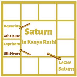 SATURN IN THE FIRST HOUSE FOR KANYA LAGNA[VIRGO ASCENDANT]