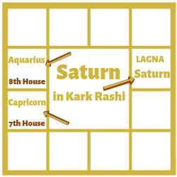 SATURN-IN-FIRST-HOUSE-FOR-CANCER-ASCENDANT