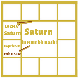 SATURN IN THE FIRST HOUSE FOR KUMBH LAGNA[AQUARIUS ASCENDANT]
