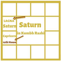SATURN IN THE FIRST HOUSE FOR KUMBH LAGNA[AQUARIUS ASCENDANT]