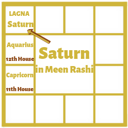 SATURN IN THE FIRST HOUSE FOR MEENA LAGNA[PISCES ASCENDANT]