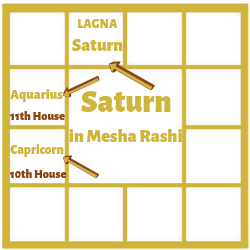 SATURN-IN-FIRST-HOUSE-FOR-ARIES-ASCENDANT