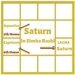 SATURN-IN-FIRST-HOUSE-FOR-LEO-ASCENDANT