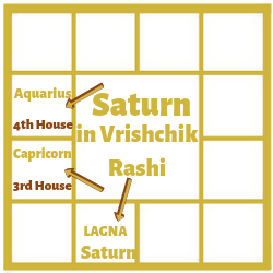 SATURN IN THE FIRST HOUSE FOR VRISCHIK LAGNA[SCORPIO ASCENDANT]