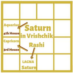 SATURN IN THE FIRST HOUSE FOR VRISCHIK LAGNA[SCORPIO ASCENDANT]