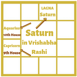 SATURN-IN-FIRST-HOUSE-FOR-TAURUS-ASCENDANT