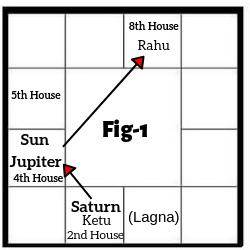 Horoscope Case Study Fig 1