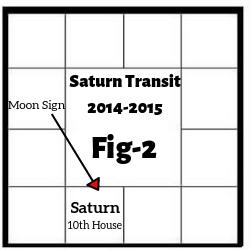 Horoscope Case Study Fig 2