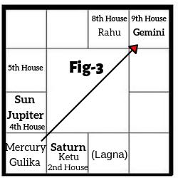 Horoscope Case Study Fig 3