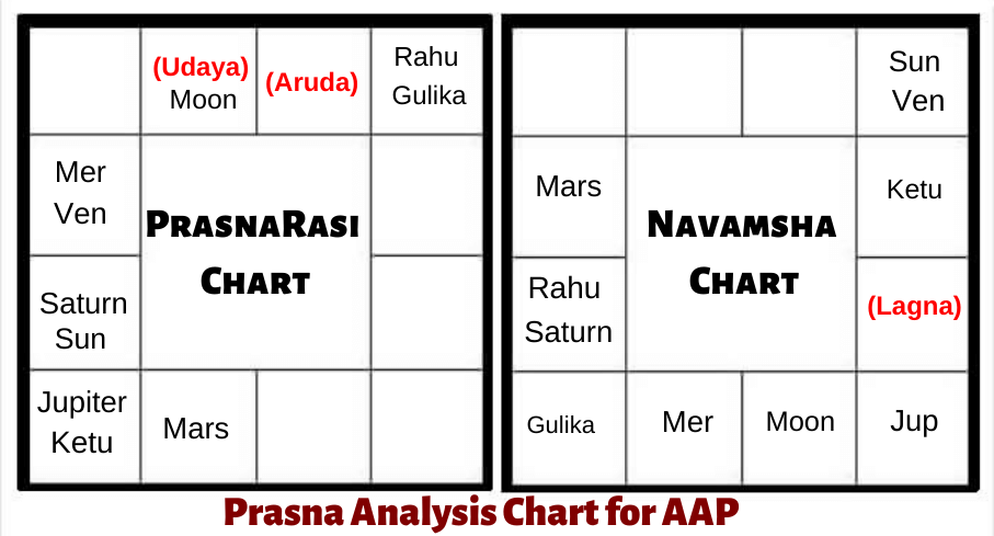 PRASHNA-ASTROLOGY-PREDICTIONS-AAP-DELHI-ASSEMBLY-ELECTION-2020