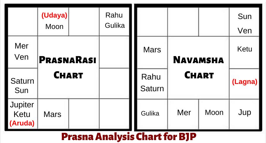 PRASHNA-ASTROLOGY-PREDICTIONS-BJP-DELHI-ASSEMBLY-ELECTION-2020