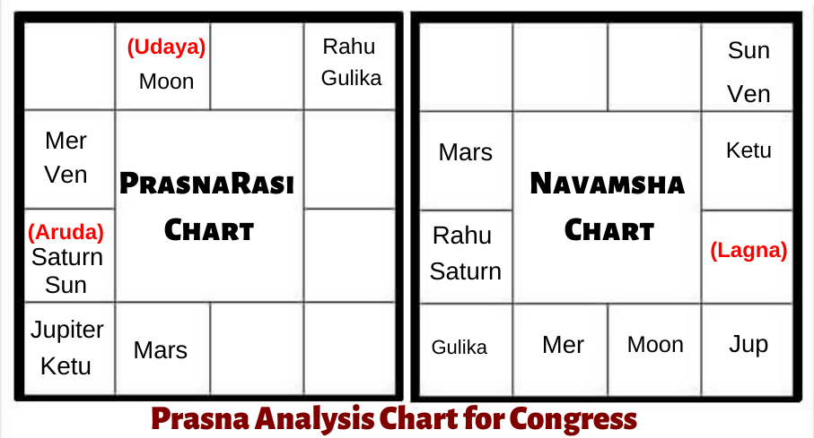 PRASNA-ASTROLOGY-PREDICTIONS-CONGRESS-DELHI-ASSEMBLY-ELECTION-2020