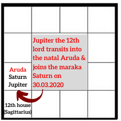 ASTROLOGICAL-ANALYSIS-FUTURE-OF-CORONA-VIRUS-UDAYA-LAGNA