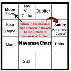 NAVAMSA-CHART-ANALYSIS