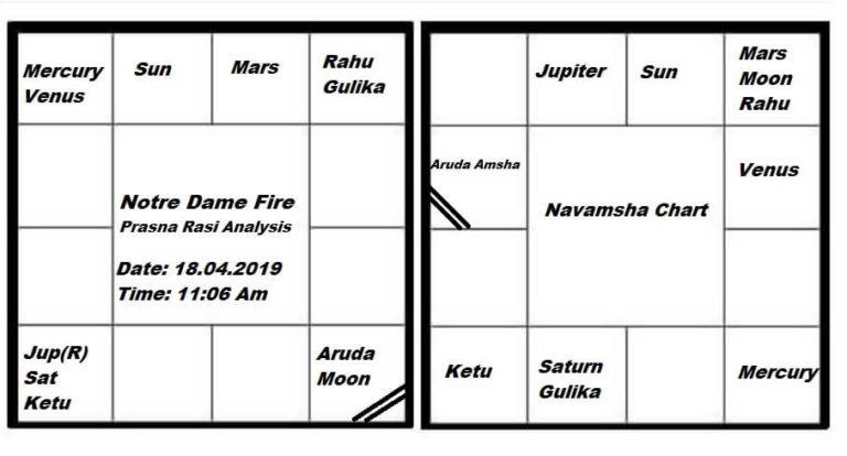 Notre Dame Fire Prasna Analysis chart 768x414 1