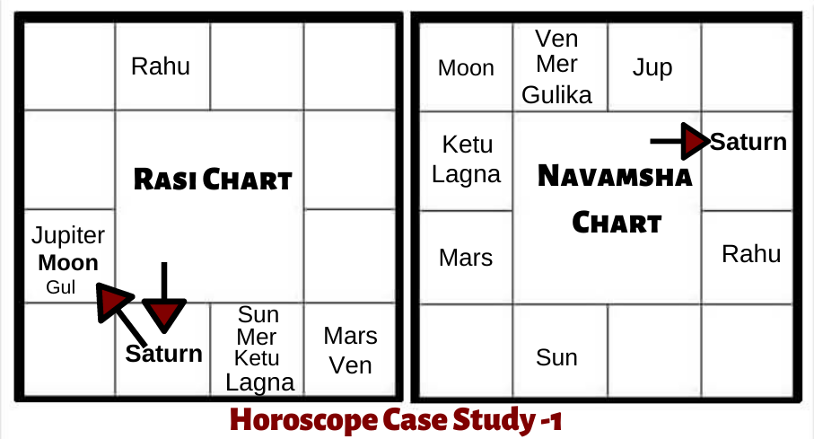 SATURN-IN-THE-2ND-HOUSE-HOROSOCOPE-CASE-STUDY
