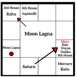 CHANDRA-LAGNA-ANALYSIS-MOON -LAGNA