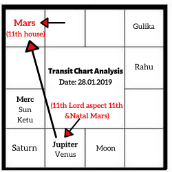PLANETARY TRANSIT AND EVENT CONFIRMATION