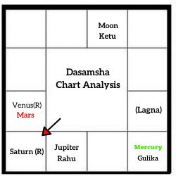 DASAMSA-CHART-ANALYSIS-OF-E-SREEDHARAN